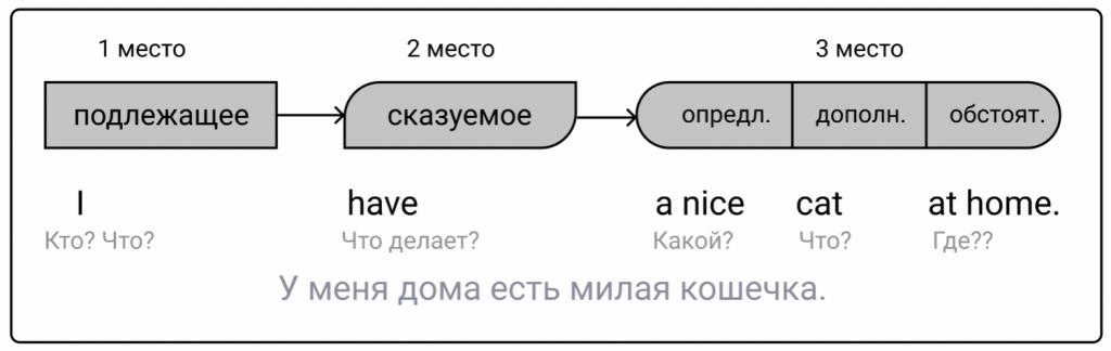 Порядок слов в утвердительном предложении