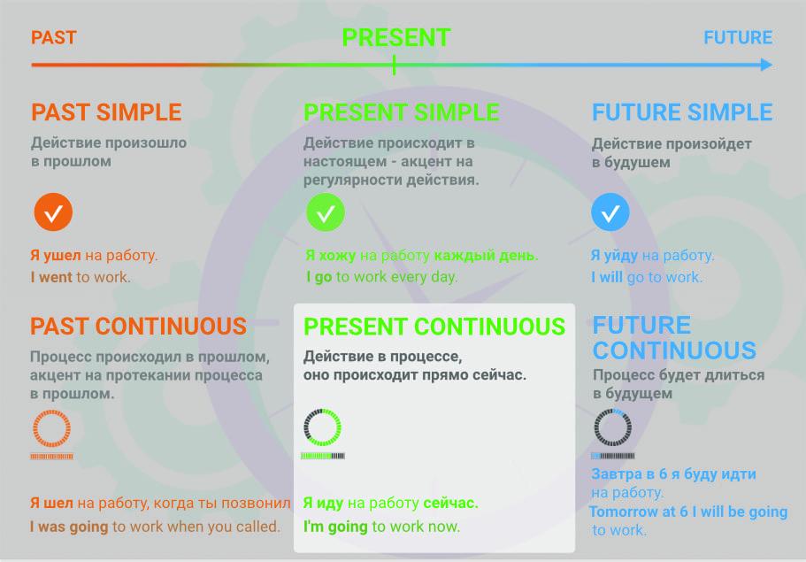 Сравнение Present Simple и Present Continuous